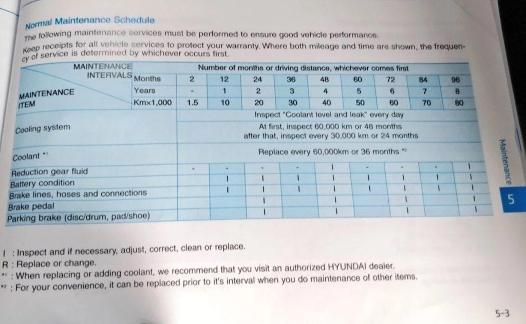 Hyundai Kona Electric service schedule India