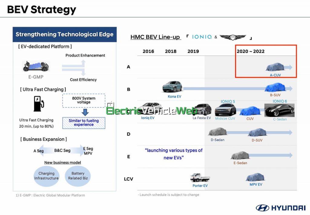Hyundai electric car India Hyundai QI