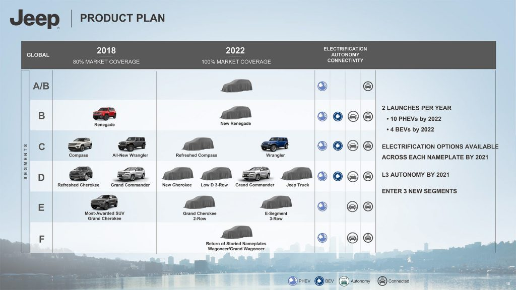 Jeep product plan electric vehicle confirmed