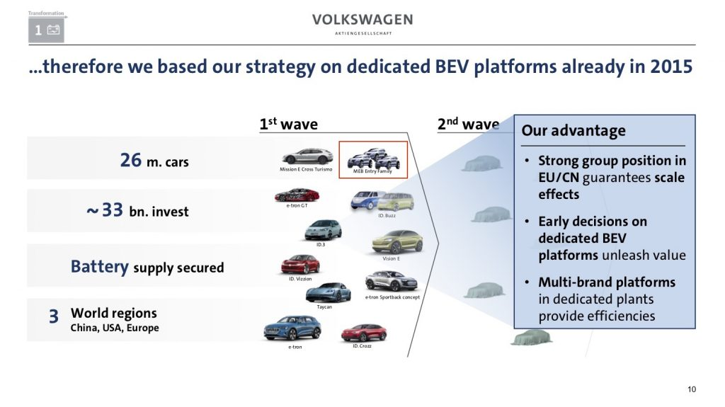 VW MEB Entry family