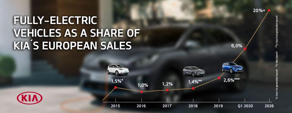Kia Motors Europe sales electric car forecast 2026