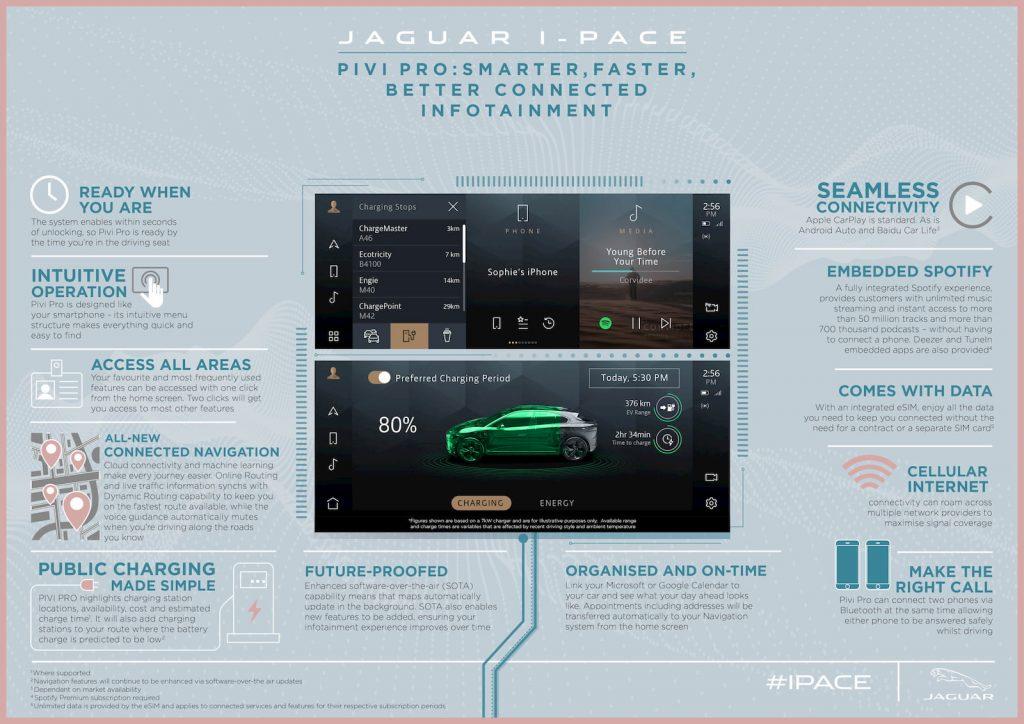 2021 Jaguar I-PACE Pivi Pro