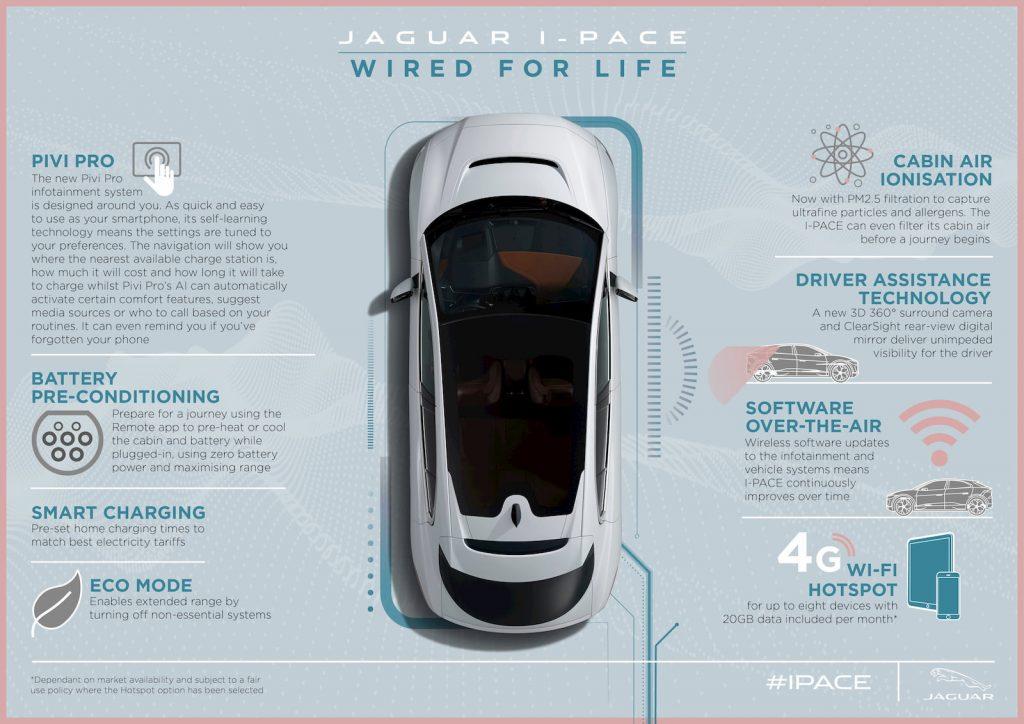 2021 Jaguar I-PACE infotainment Pivi Pro features