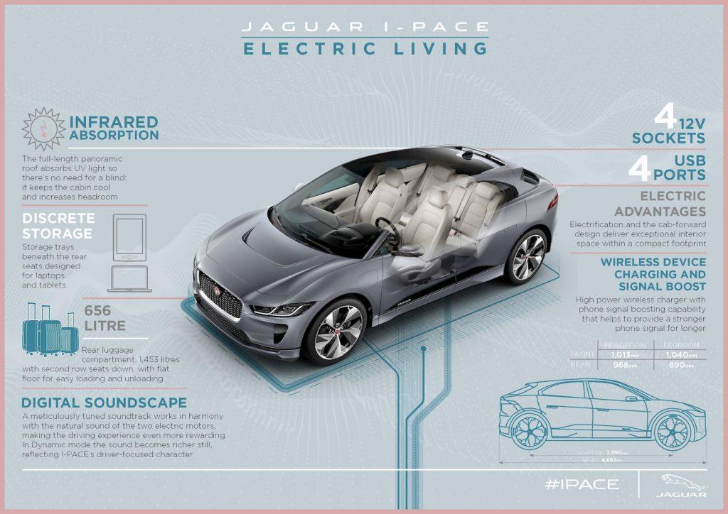 2021 Jaguar I-PACE storage electric features