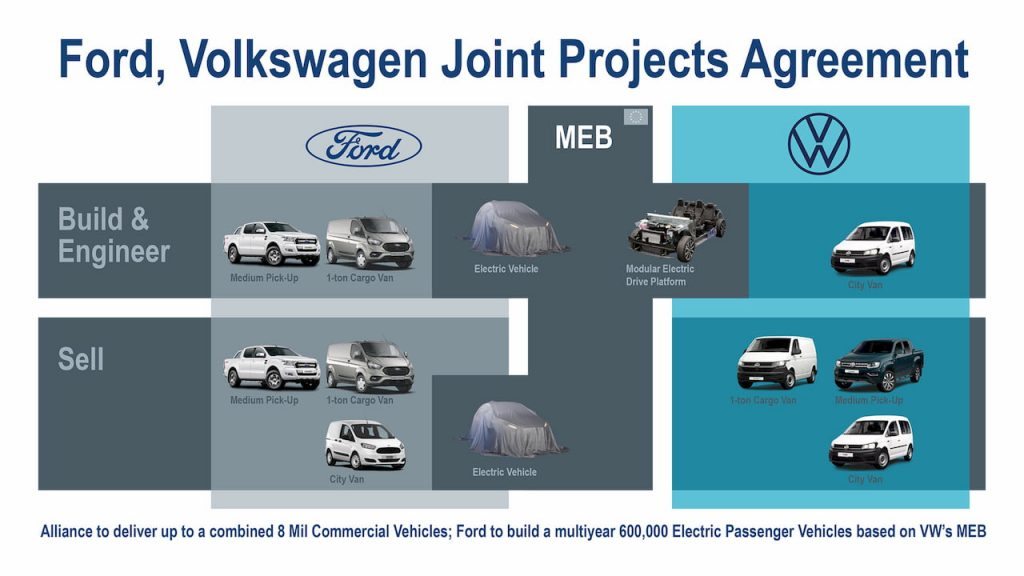 Ford-VW Alliance electric vehicle product