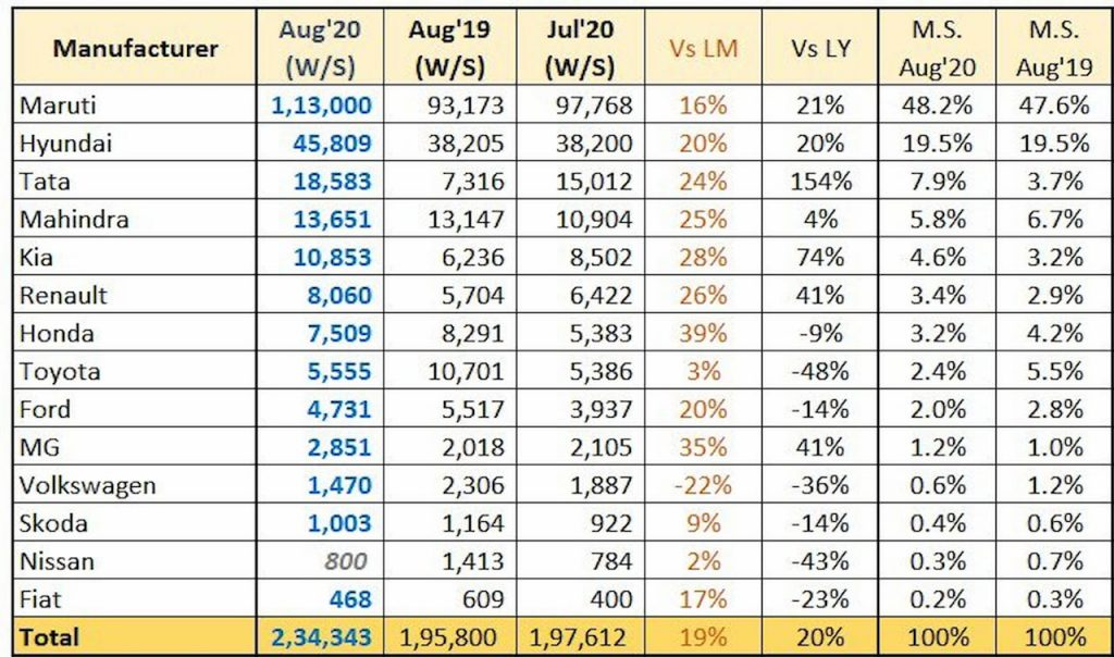 Tata Motors August 2020 sales