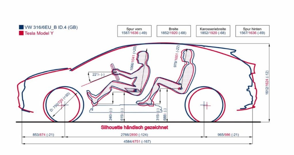 VW ID.4 vs. Tesla Model Y dimensions