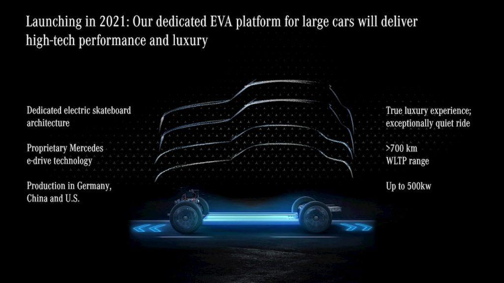 Mercedes EVA platform details