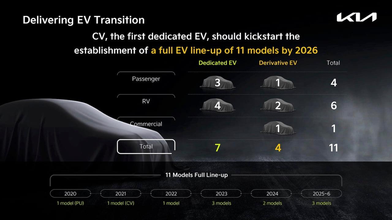 Kia EV product pipeline roadmap