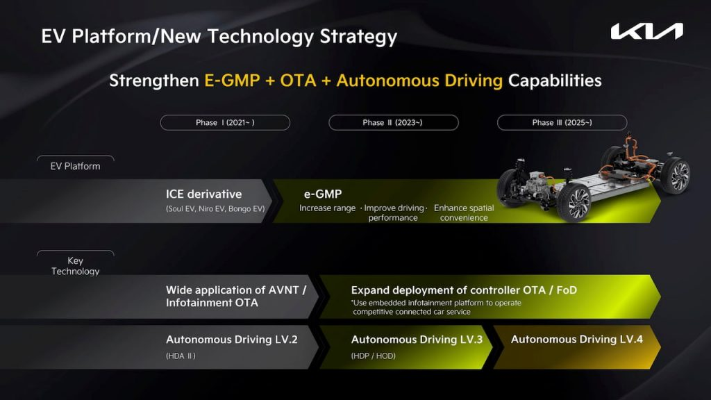 Kia autonomous driving technical roadmap that could be relevant to a new model named Kia EV5