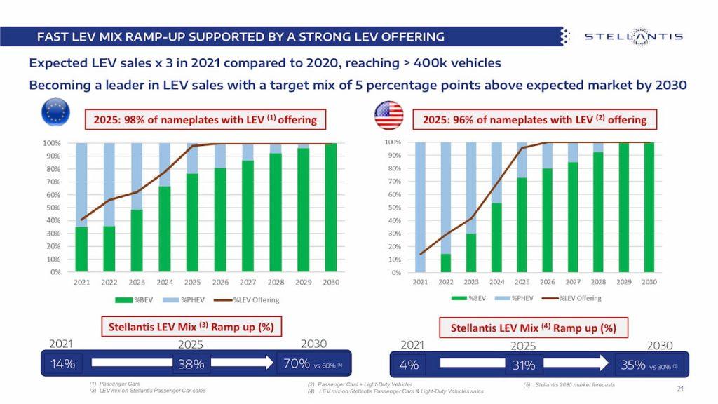 Stellantis BEV PHEV targets 2025 2030