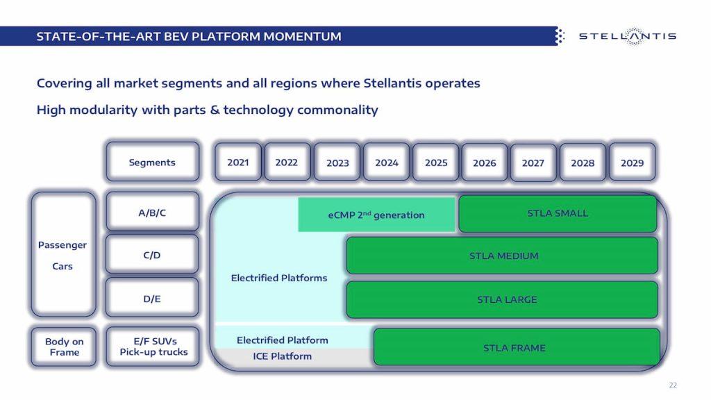 Stellantis STLA platform roadmap