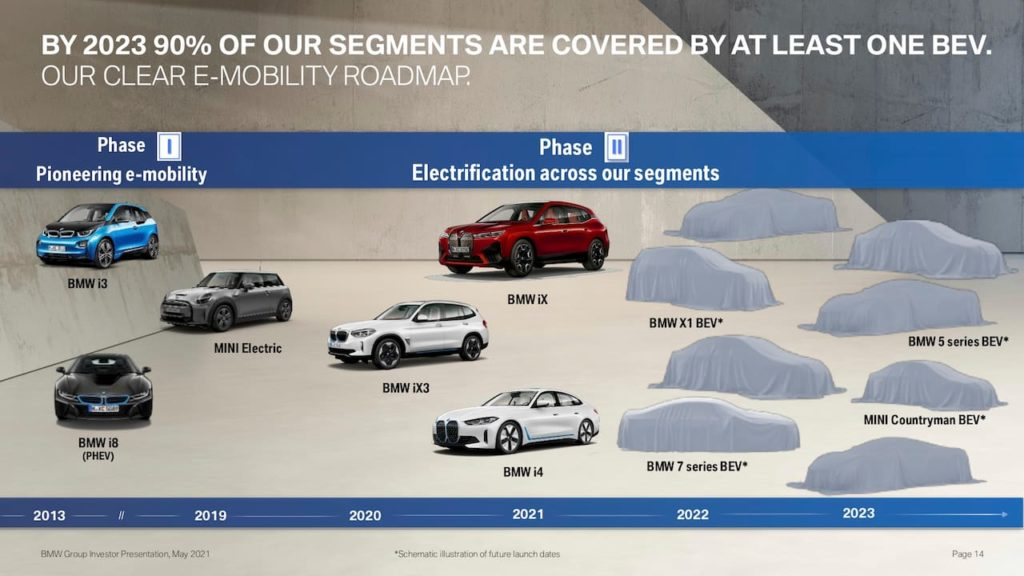 BMW Group EV roadmap May 2021