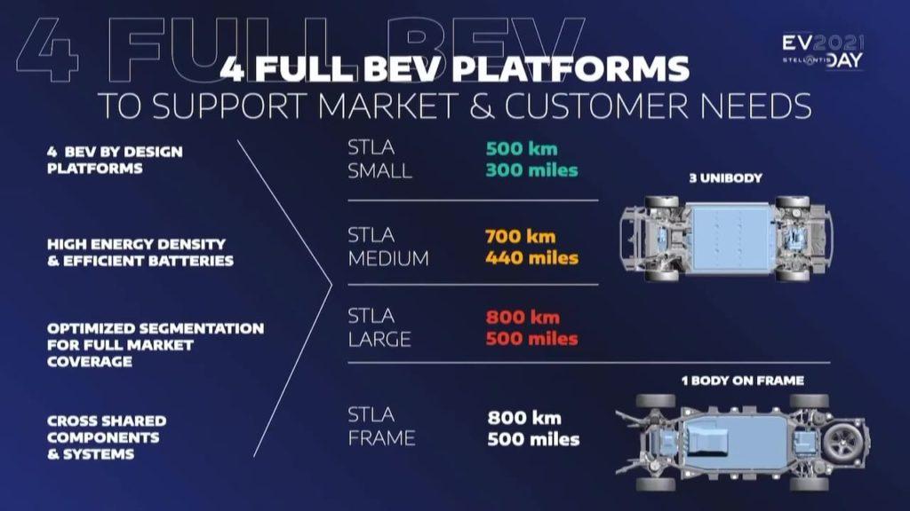 Stellantis STLA platform range