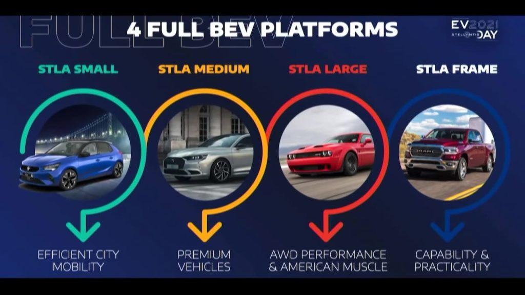 Stellantis STLA platforms