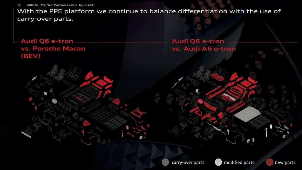 Audi A6 e-tron Audi Q6 e-tron component sharing