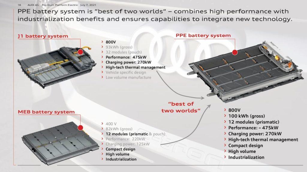 Audi PPE battery system