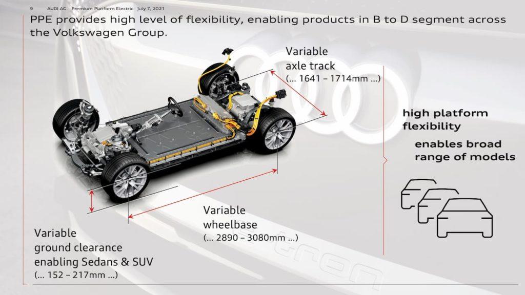 Porsche Audi PPE platform dimensions