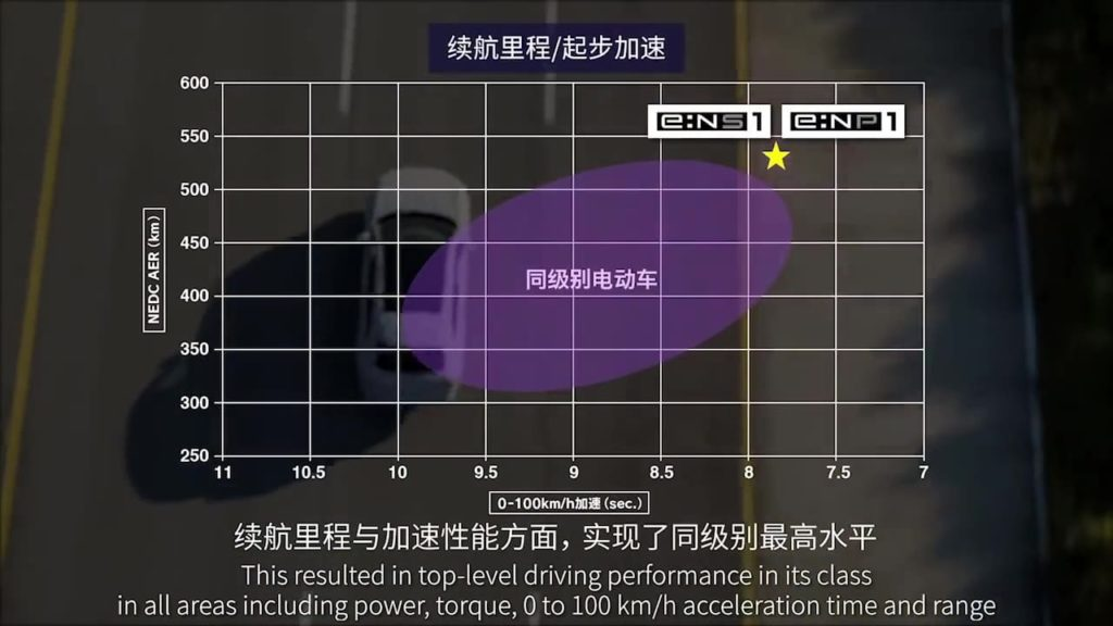 Honda eNS1 Honda eNP1 performance range
